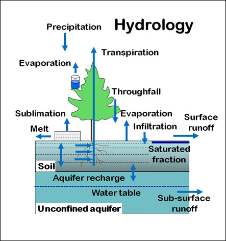 Clm Hydrologic Cycle